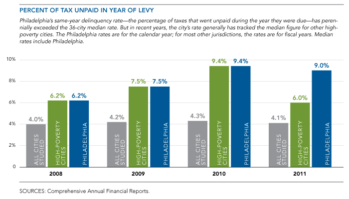 Percent of Tax Unpaid in Year of Levy