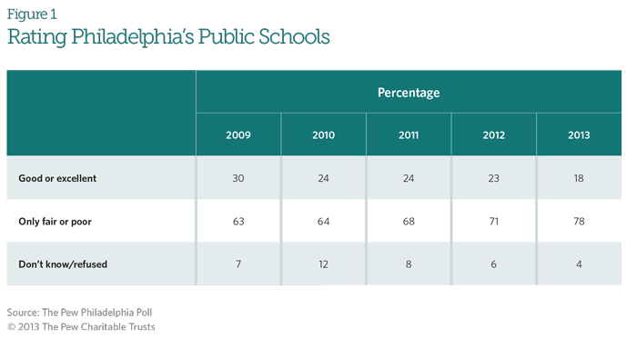 Rating Philadelphia's Public Schools