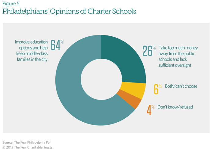 Philadelphians' Opinions of Charter Schools