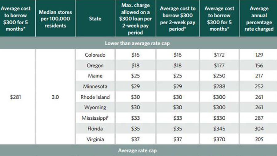 Wyoming payday lenders