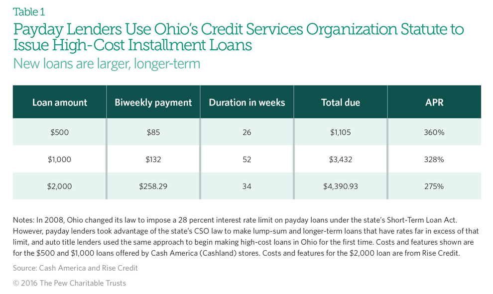 Mentor ohio payday loans